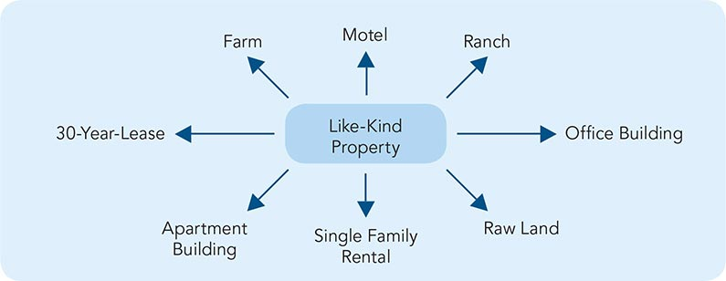 Like-Kind-Property