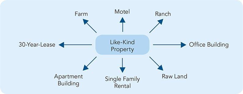 Like-Kind-Property