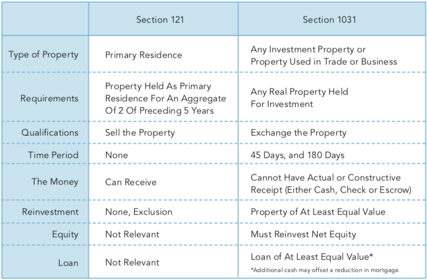 exchange differences between selling primary residence and investment property chart