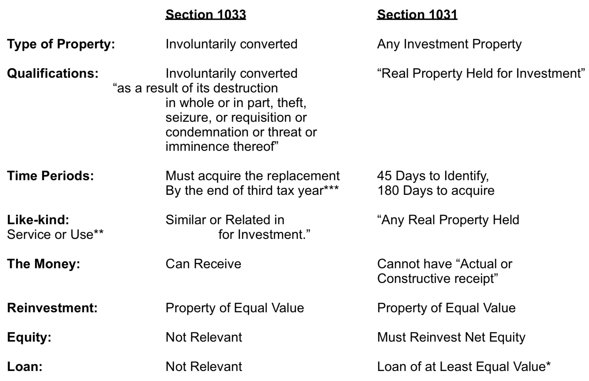 Sections 121, 1031 & 1033: What is Your Sale? - Chart