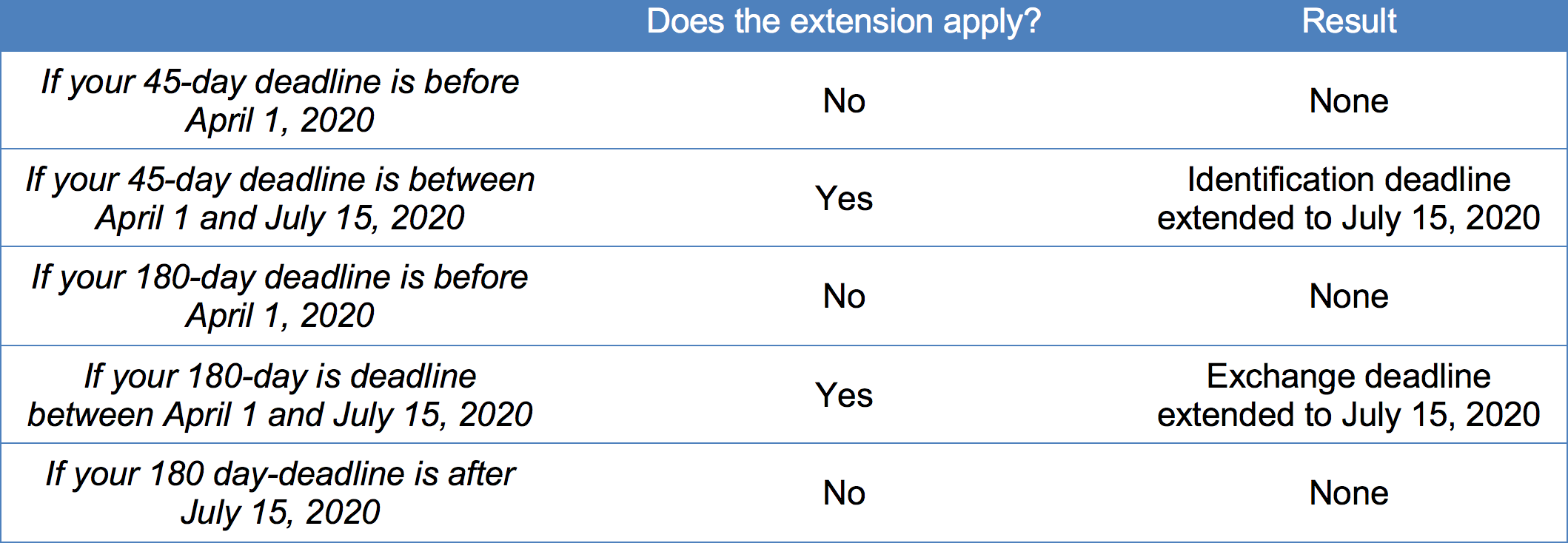Extension Application Table