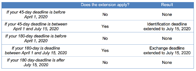 How Does the Extension Apply Table