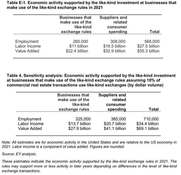 EY Economic Impact Table